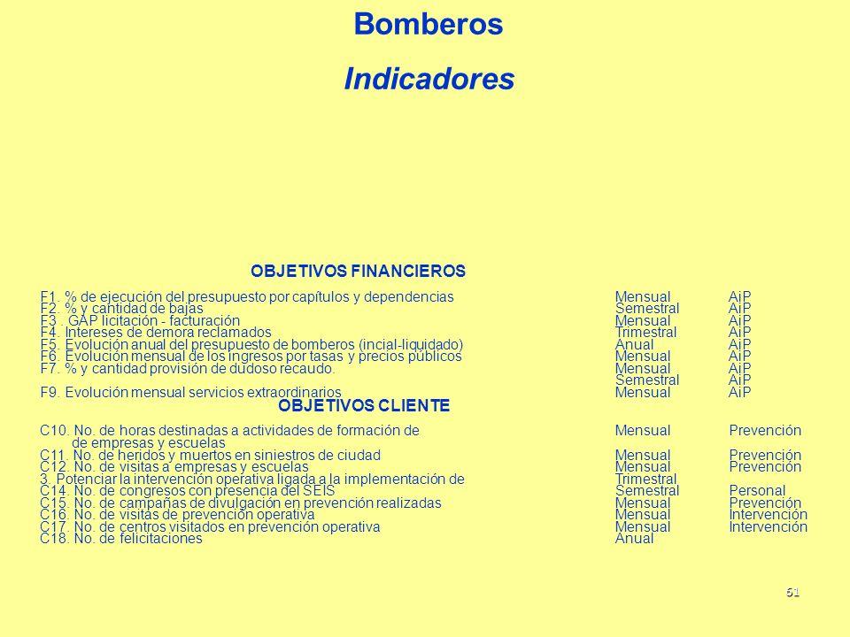 Bomberos Indicadores OBJETIVOS FINANCIEROS OBJETIVOS CLIENTE