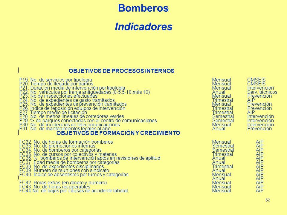 Bomberos Indicadores OBJETIVOS DE PROCESOS INTERNOS