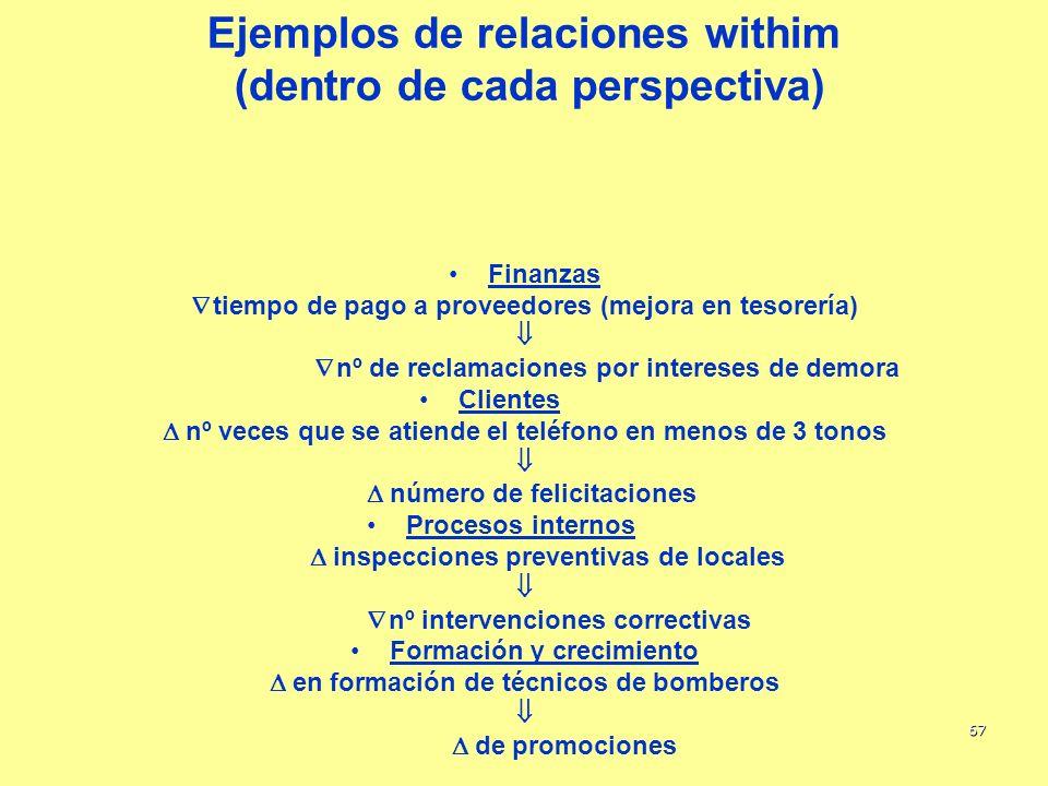 Ejemplos de relaciones withim (dentro de cada perspectiva)