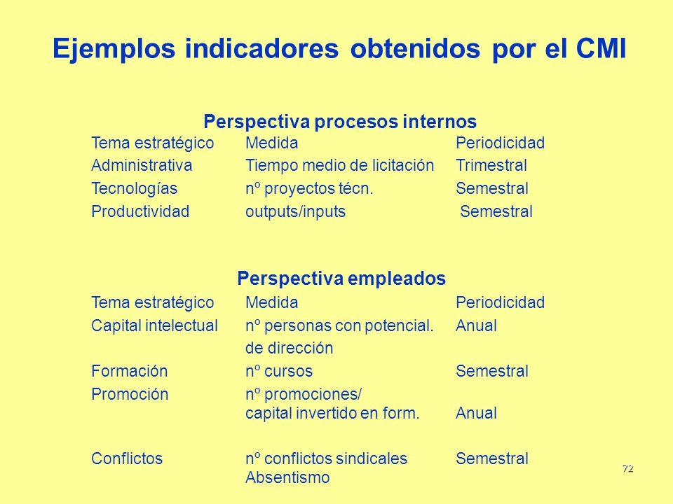 Ejemplos indicadores obtenidos por el CMI