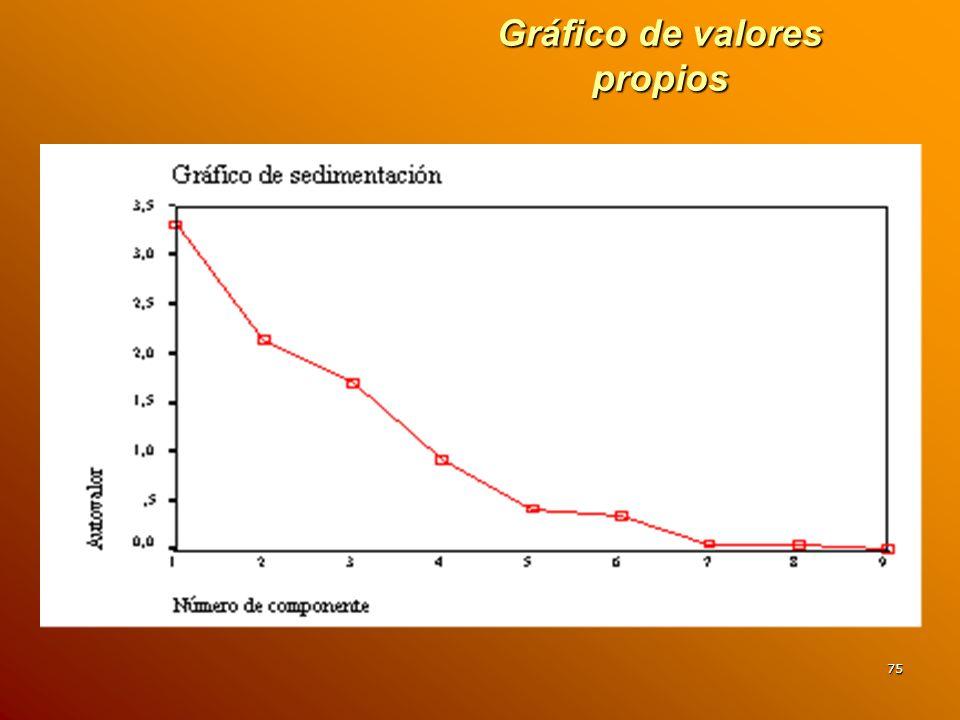Gráfico de valores propios