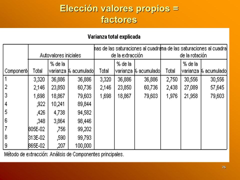 Elección valores propios = factores