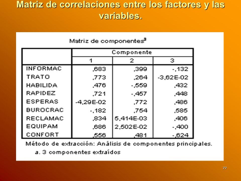 Matriz de correlaciones entre los factores y las variables.
