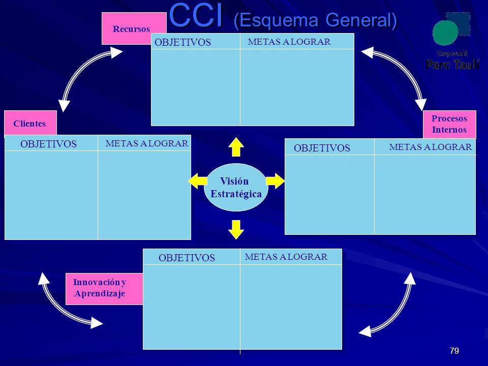 CCI (Esquema General) OBJETIVOS OBJETIVOS OBJETIVOS Visión Estratégica