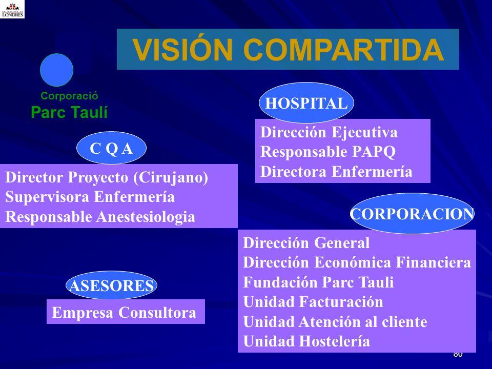 VISIÓN COMPARTIDA HOSPITAL Parc Taulí Dirección Ejecutiva