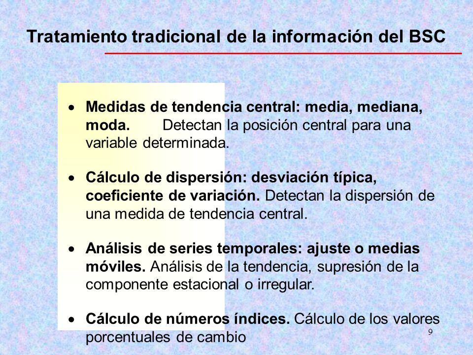 Tratamiento tradicional de la información del BSC