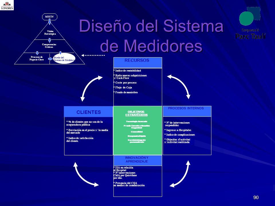 Diseño del Sistema de Medidores