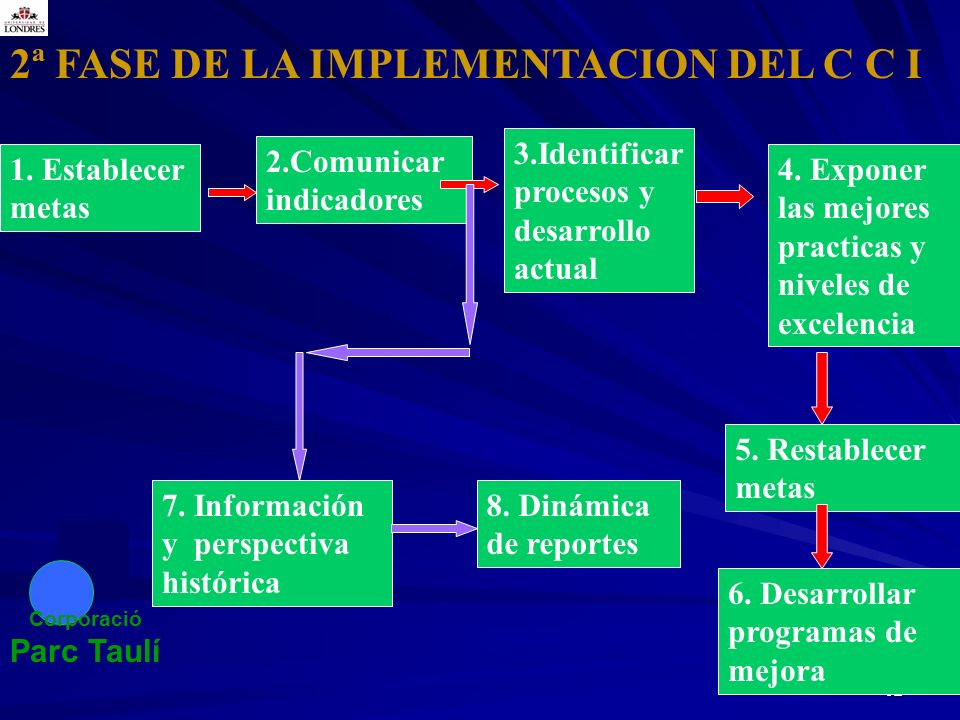 2ª FASE DE LA IMPLEMENTACION DEL C C I