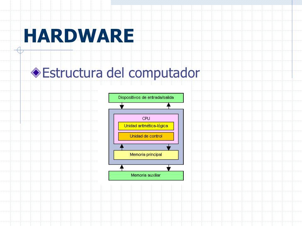 HARDWARE Estructura del computador