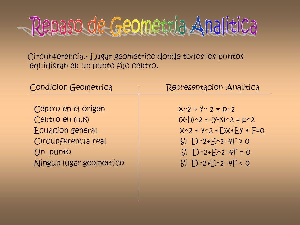 Repaso de Geometria Analitica