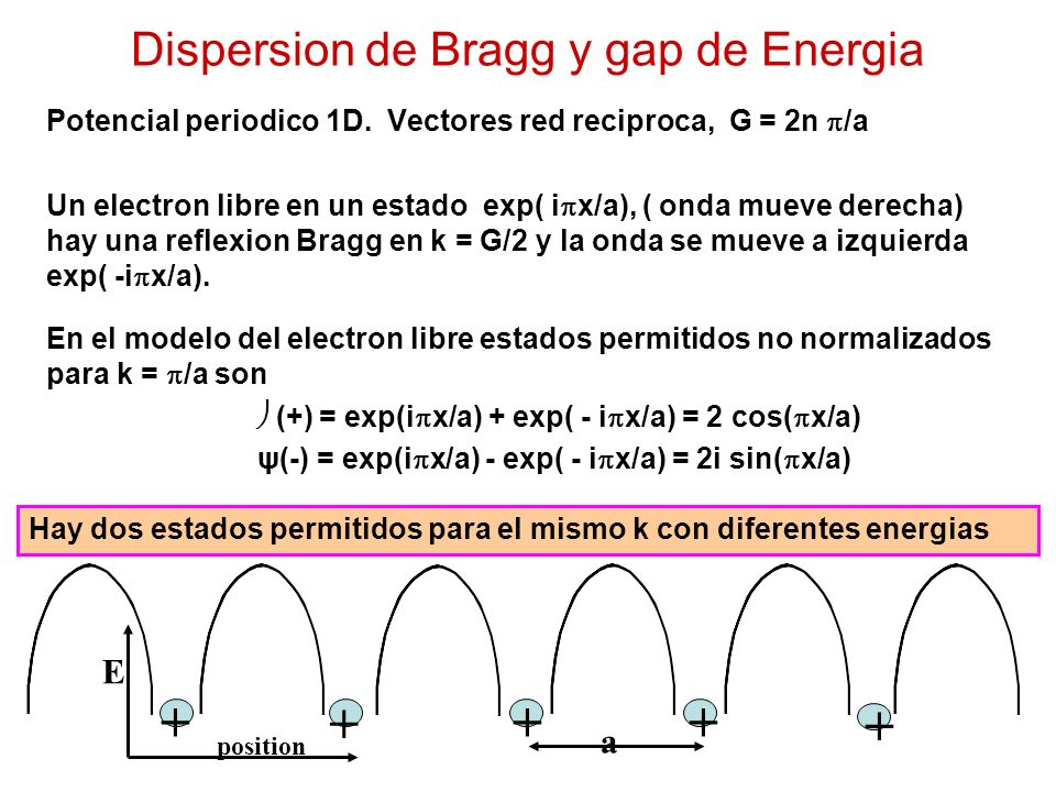 Dispersion de Bragg y gap de Energia