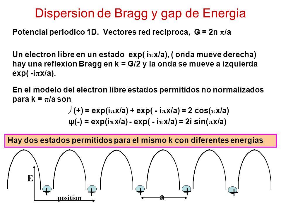 Dispersion de Bragg y gap de Energia