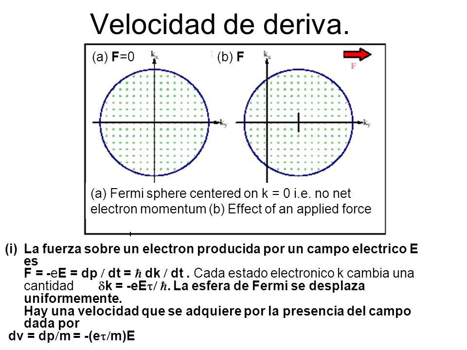 Velocidad de deriva. (a) F=0 (b) F