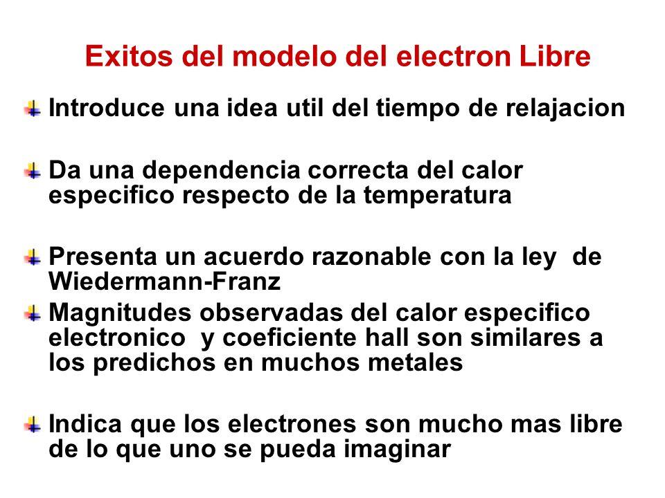 Exitos del modelo del electron Libre