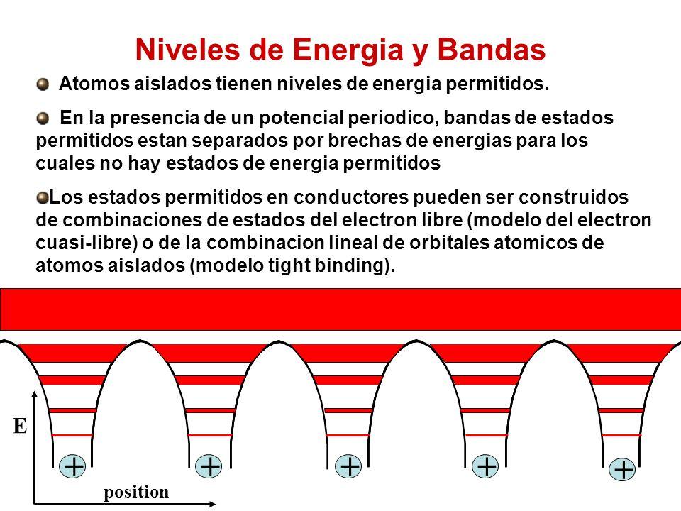 Niveles de Energia y Bandas