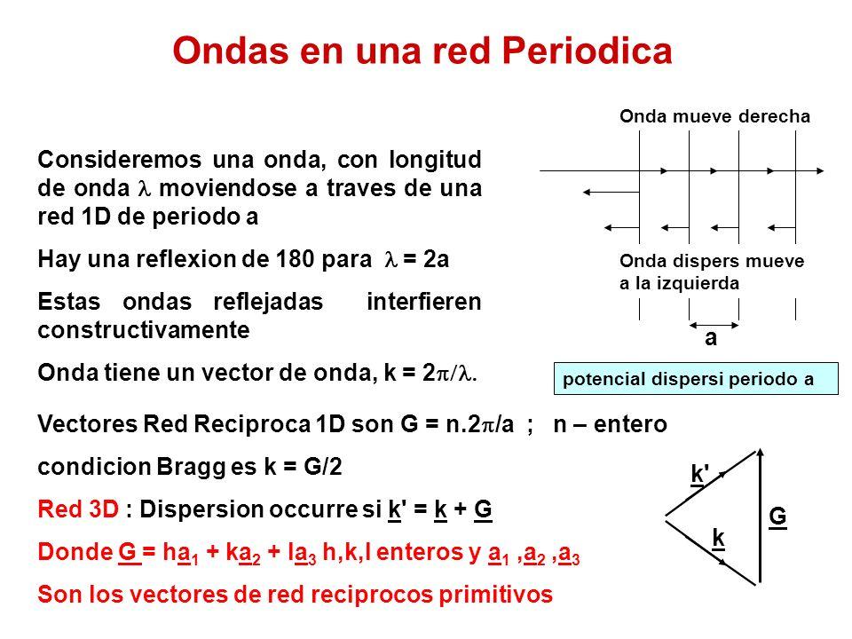 Ondas en una red Periodica