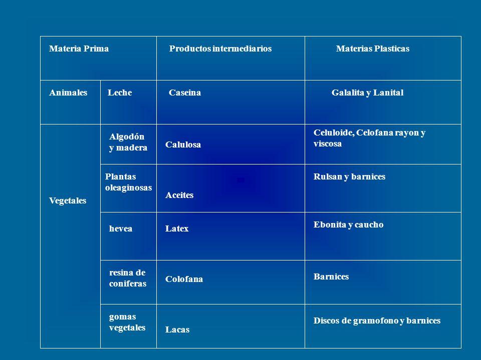Materia Prima Productos intermediarios Materias Plasticas