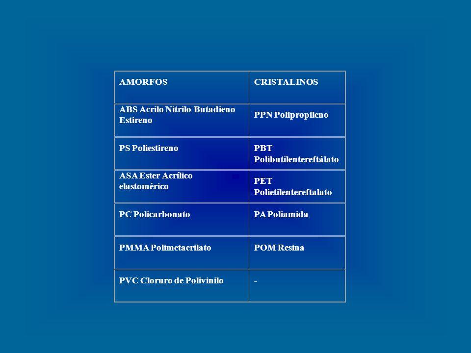 ABS Acrilo Nitrilo Butadieno Estireno PPN Polipropileno