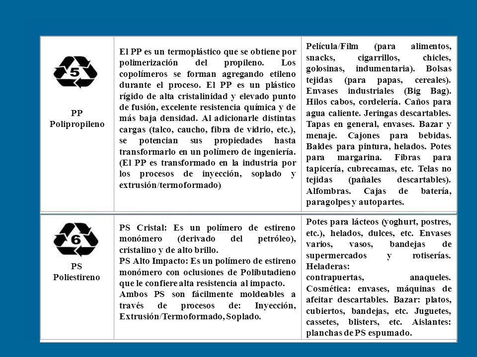 PP Polipropileno.