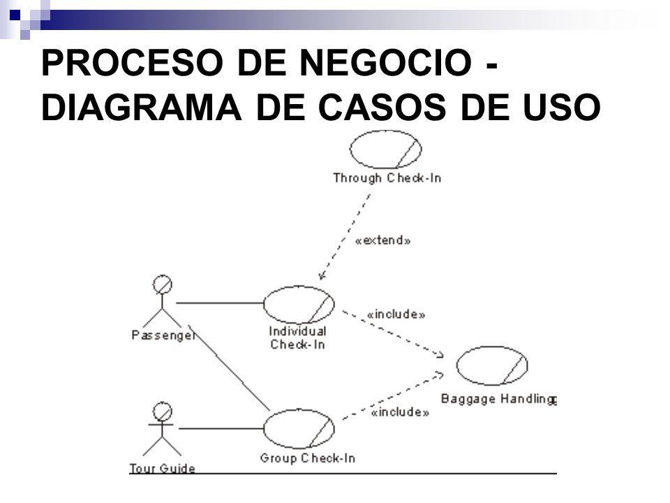 PROCESO DE NEGOCIO - DIAGRAMA DE CASOS DE USO