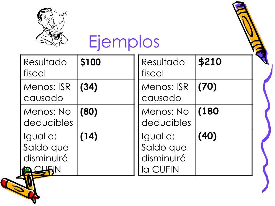Ejemplos Resultado fiscal $100 Menos: ISR causado (34)