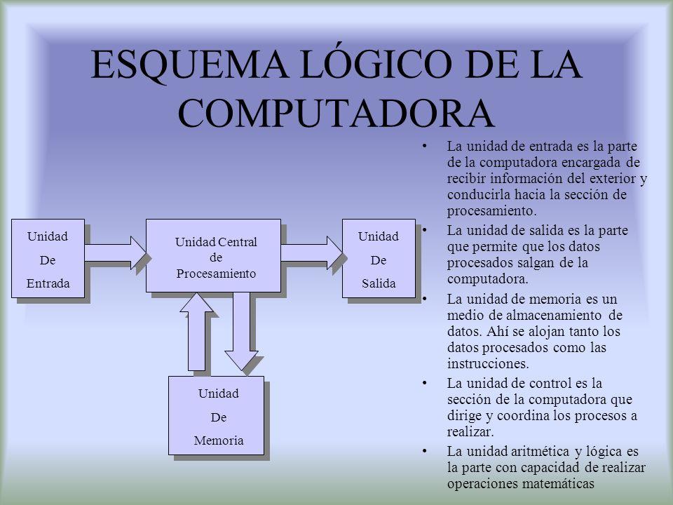 ESQUEMA LÓGICO DE LA COMPUTADORA