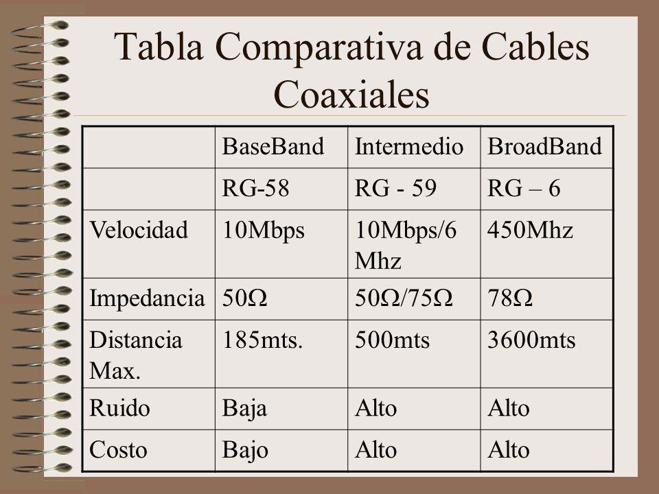 Tabla Comparativa de Cables Coaxiales
