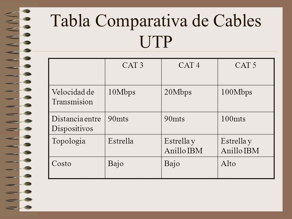 Tabla Comparativa de Cables UTP