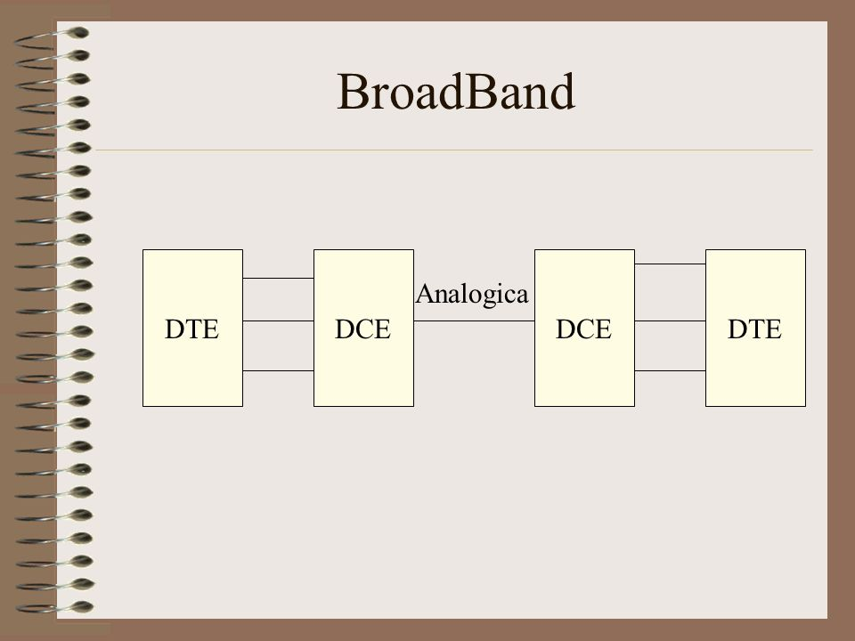 BroadBand DTE DCE DCE DTE Analogica