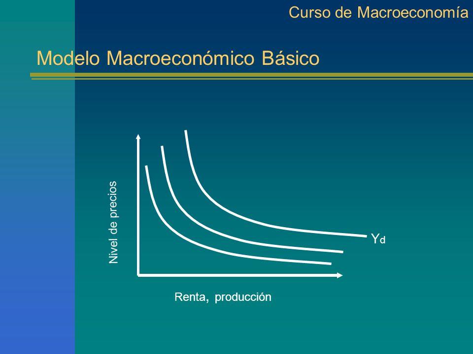 Modelo Macroeconómico Básico