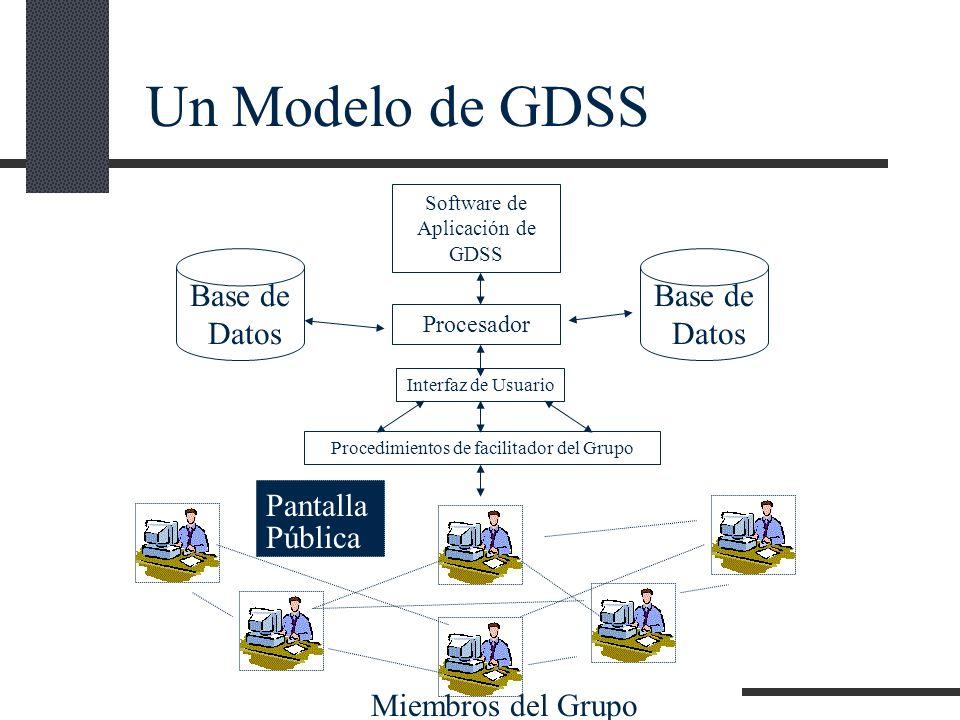 Un Modelo de GDSS Base de Datos Base de Datos Pantalla Pública