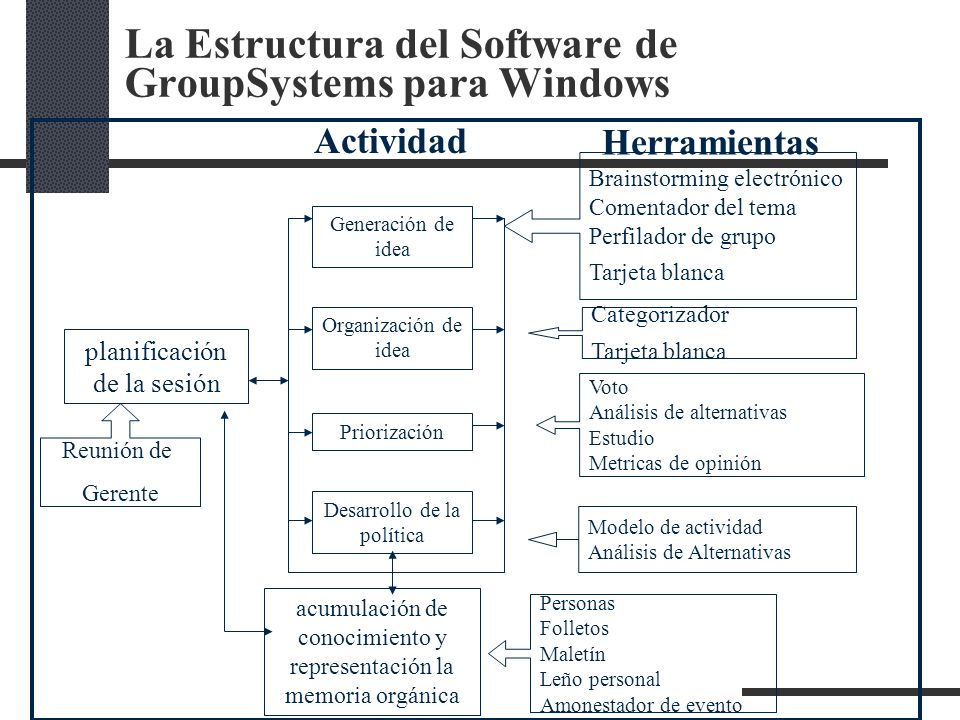 La Estructura del Software de GroupSystems para Windows