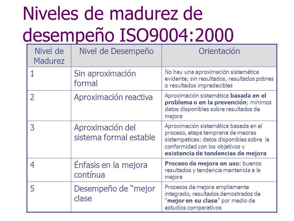 Niveles de madurez de desempeño ISO9004:2000