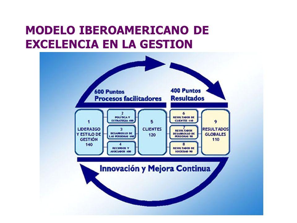 MODELO IBEROAMERICANO DE EXCELENCIA EN LA GESTION