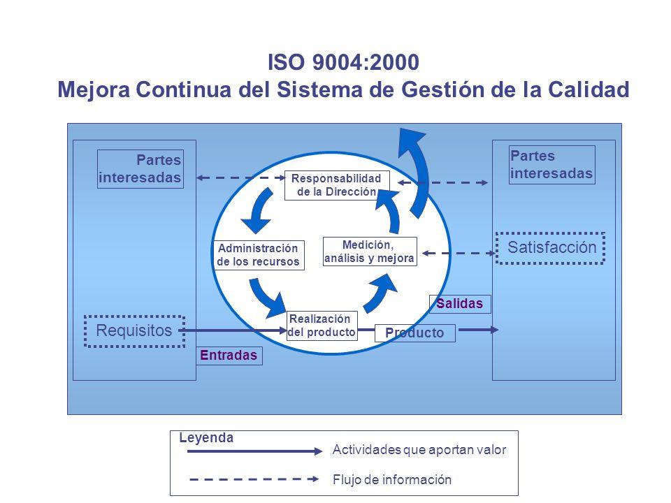 ISO 9004:2000 Mejora Continua del Sistema de Gestión de la Calidad