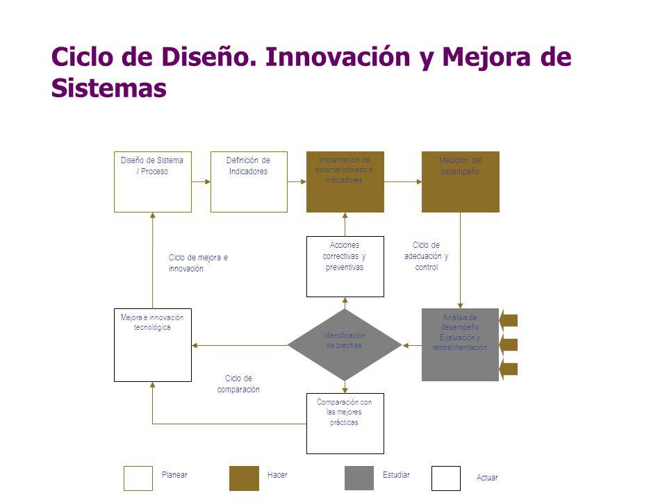 Ciclo de Diseño. Innovación y Mejora de Sistemas