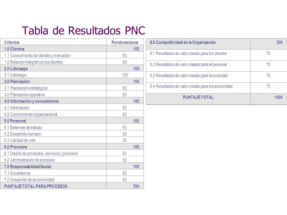 Tabla de Resultados PNC