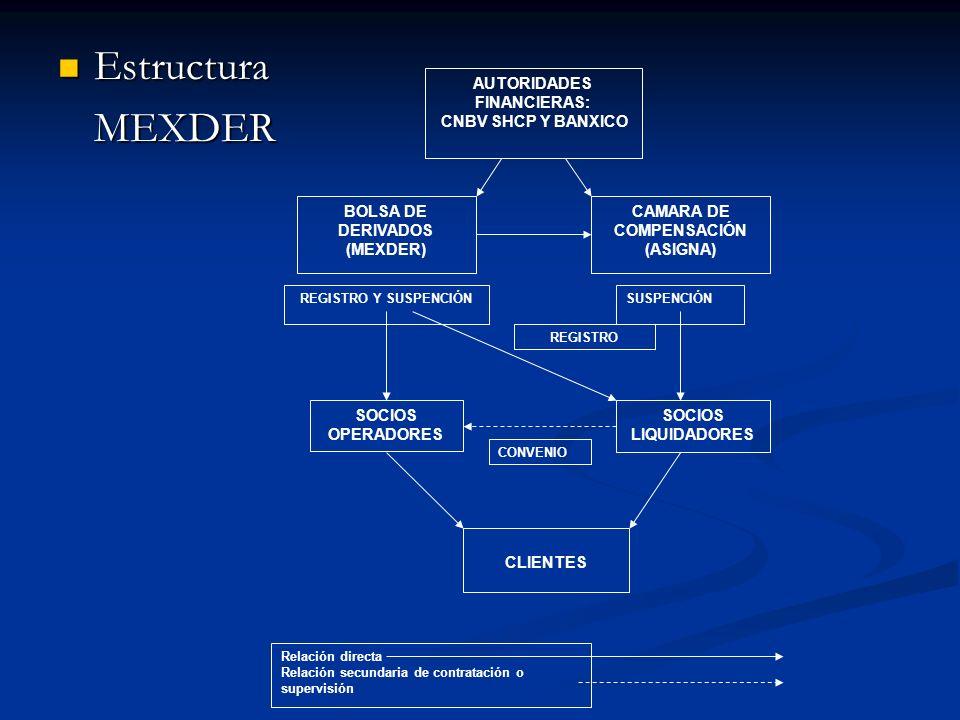AUTORIDADES FINANCIERAS: CAMARA DE COMPENSACIÓN
