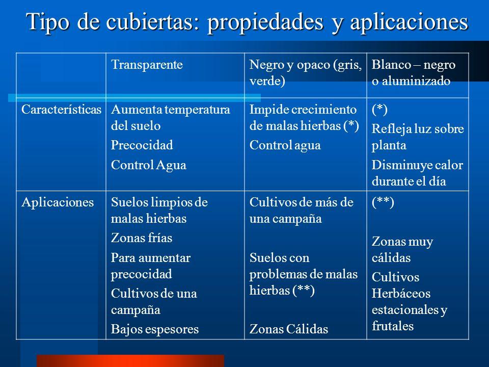 Tipo de cubiertas: propiedades y aplicaciones
