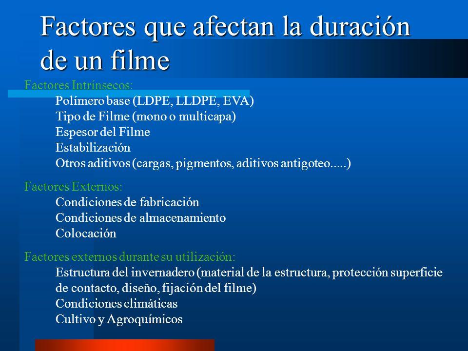 Factores que afectan la duración de un filme