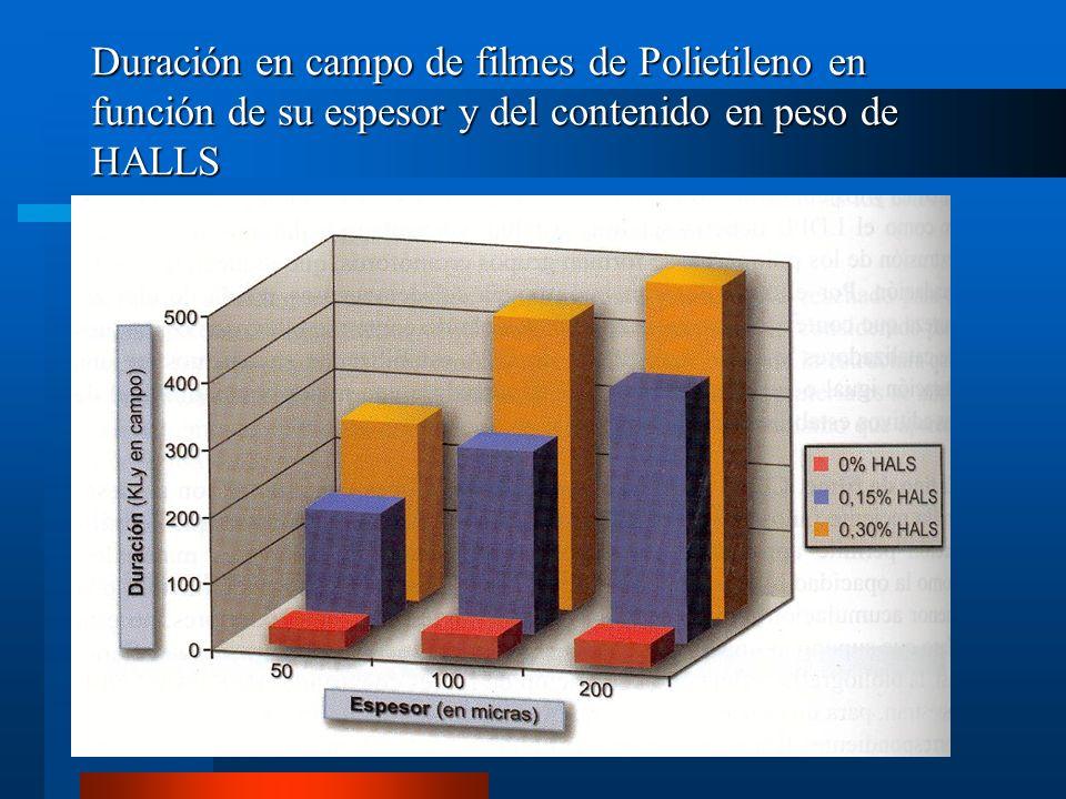 Duración en campo de filmes de Polietileno en función de su espesor y del contenido en peso de HALLS