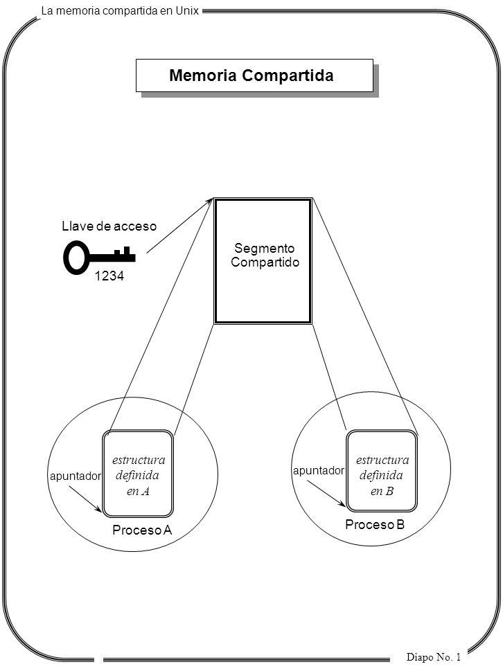 Memoria Compartida Llave de acceso Segmento Compartido 1234 estructura