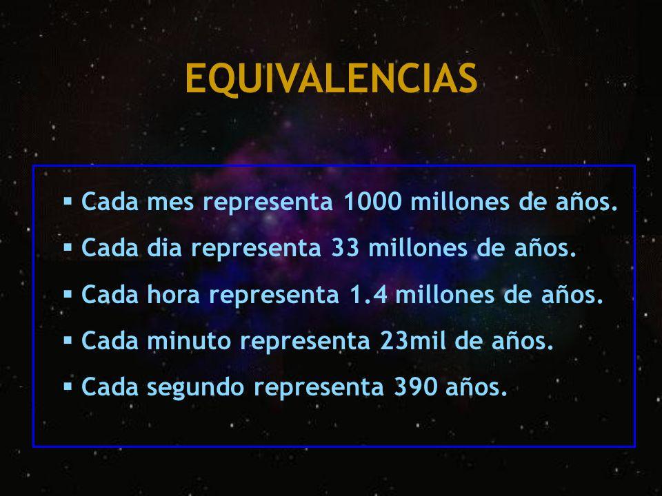 EQUIVALENCIAS Cada mes representa 1000 millones de años.