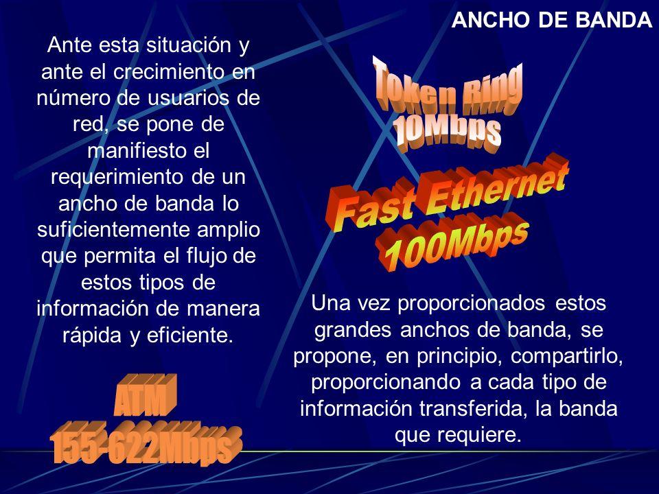Token Ring 10Mbps Fast Ethernet 100Mbps ATM 155-622Mbps ANCHO DE BANDA