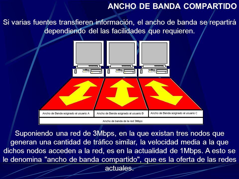 ANCHO DE BANDA COMPARTIDO