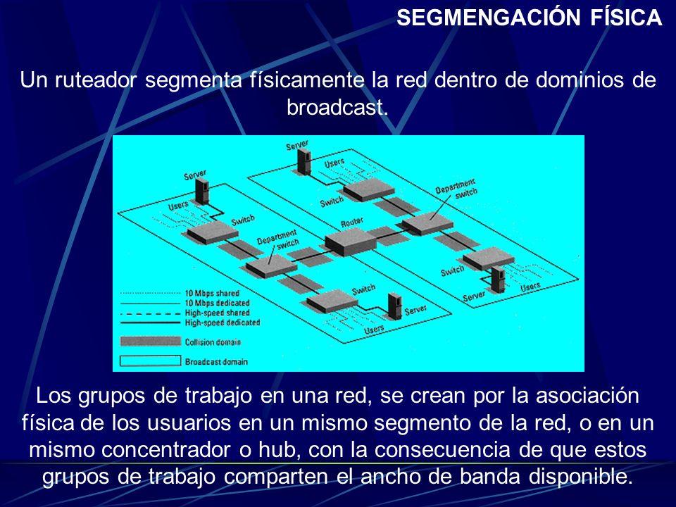 SEGMENGACIÓN FÍSICAUn ruteador segmenta físicamente la red dentro de dominios de broadcast.