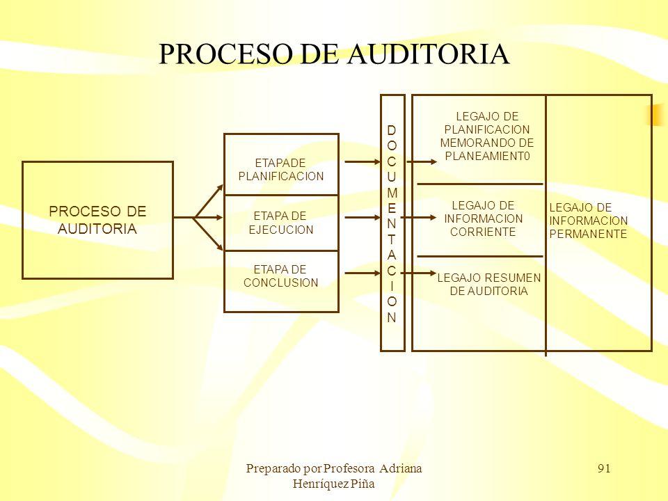 PROCESO DE AUDITORIA PROCESO DE AUDITORIA D O C U M E N T A I