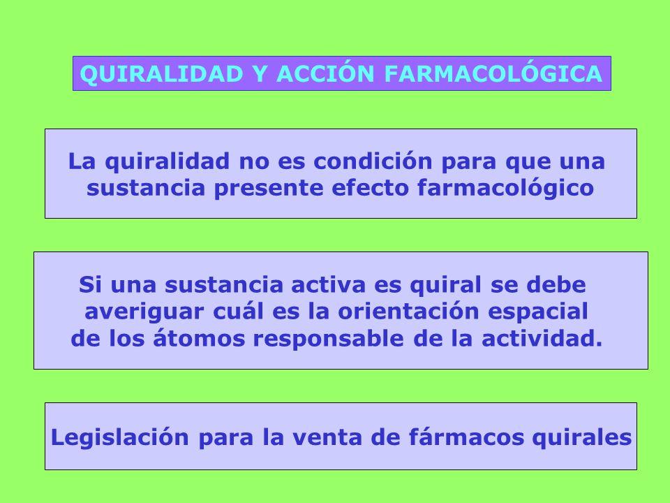 QUIRALIDAD Y ACCIÓN FARMACOLÓGICA