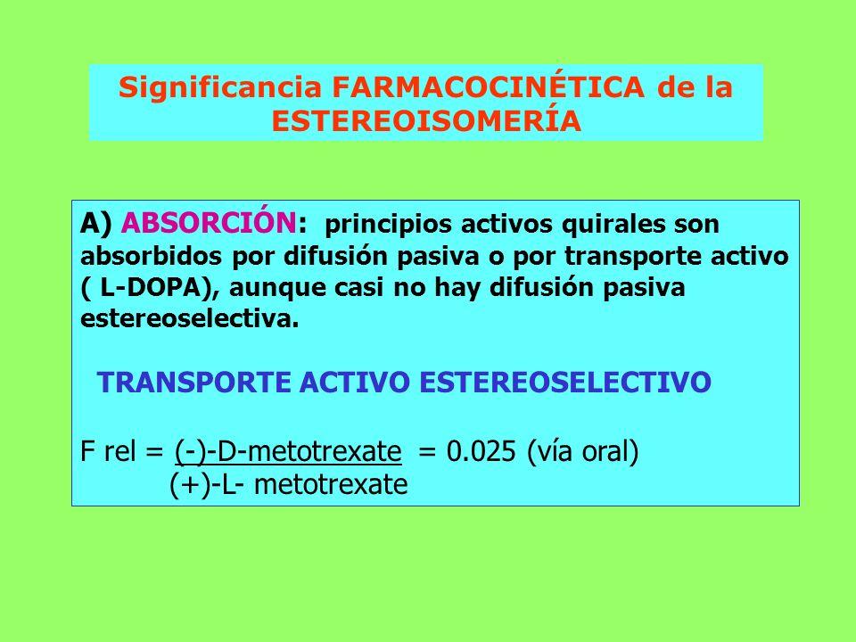 Significancia FARMACOCINÉTICA de la ESTEREOISOMERÍA