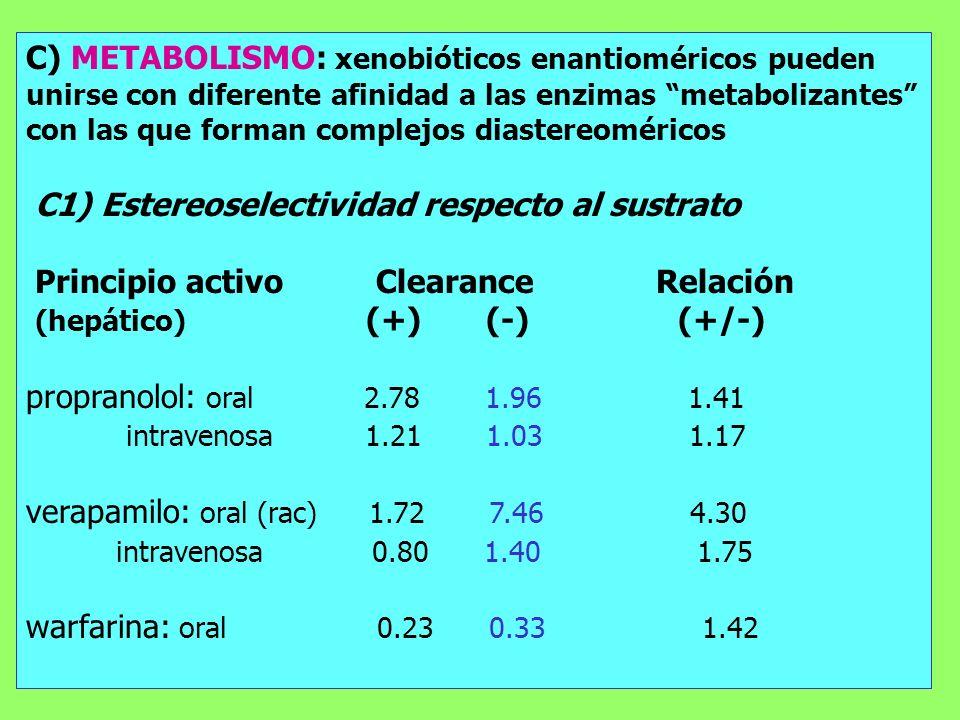 C) METABOLISMO: xenobióticos enantioméricos pueden